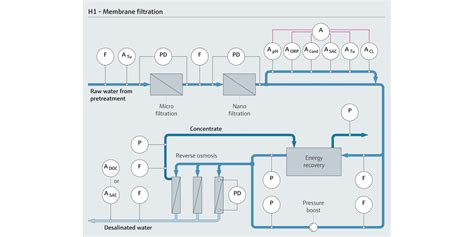 Full efficiency for your membrane filtration water